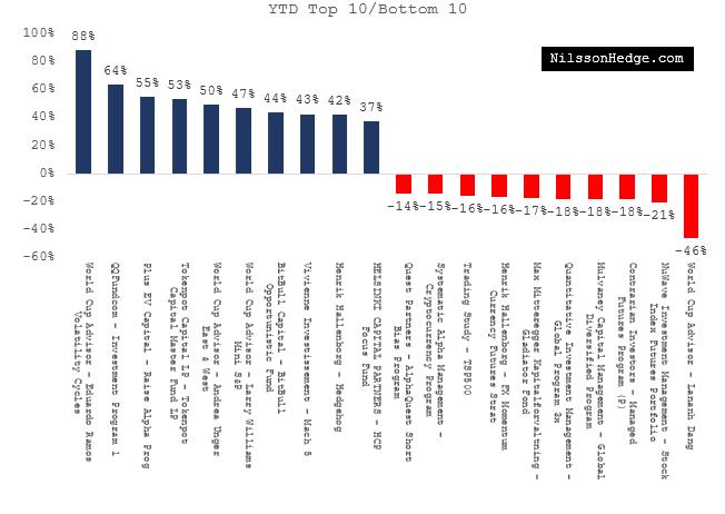 Top/Bottom Hedge FundYTD