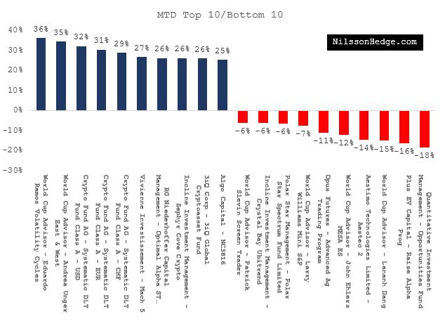 Best & Worst Hedge Funds for June – NilssonHedge