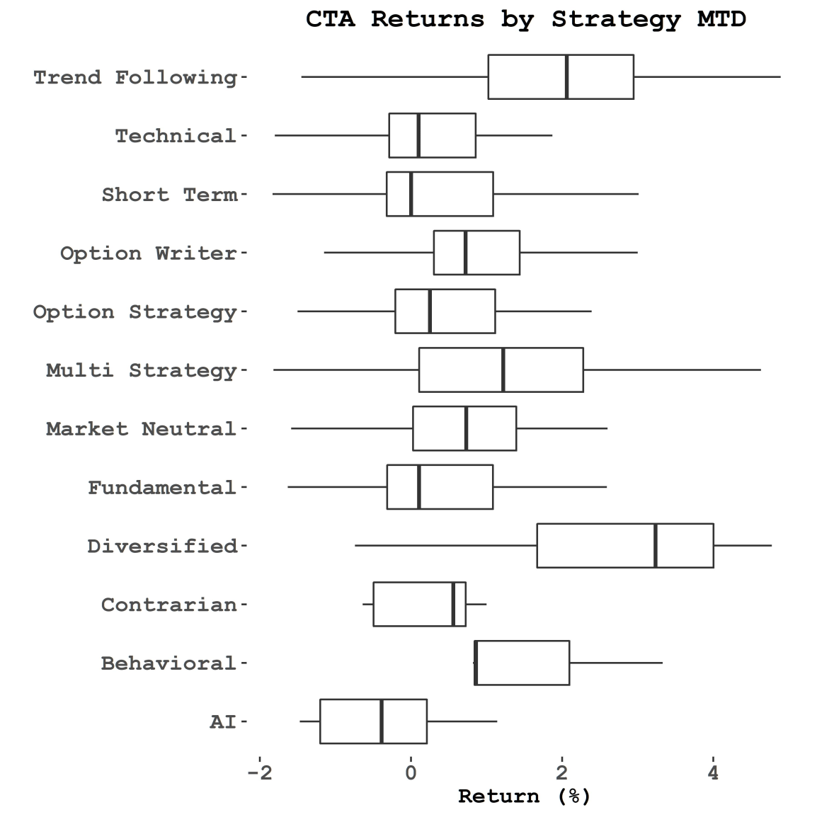 CTA Returns by Strategy