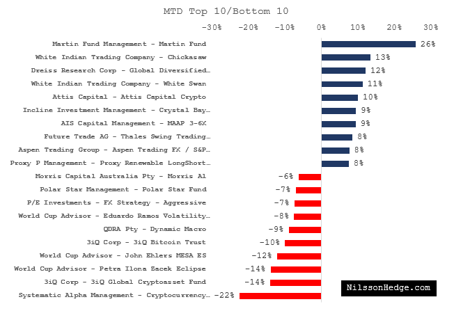Top 10/Bottom 10 Hedge Funds for December