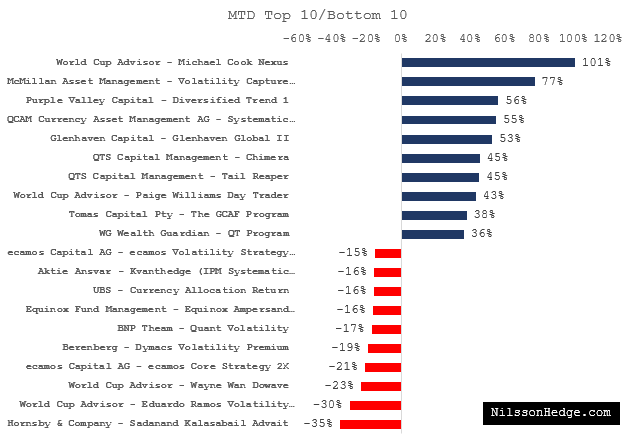 Best & Worst Hedge Funds in March