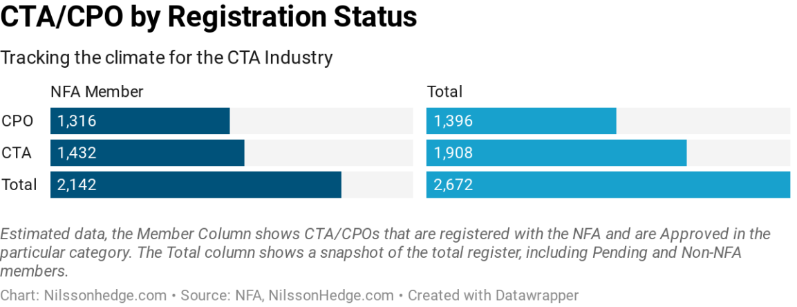 Tracking the CTAindustry