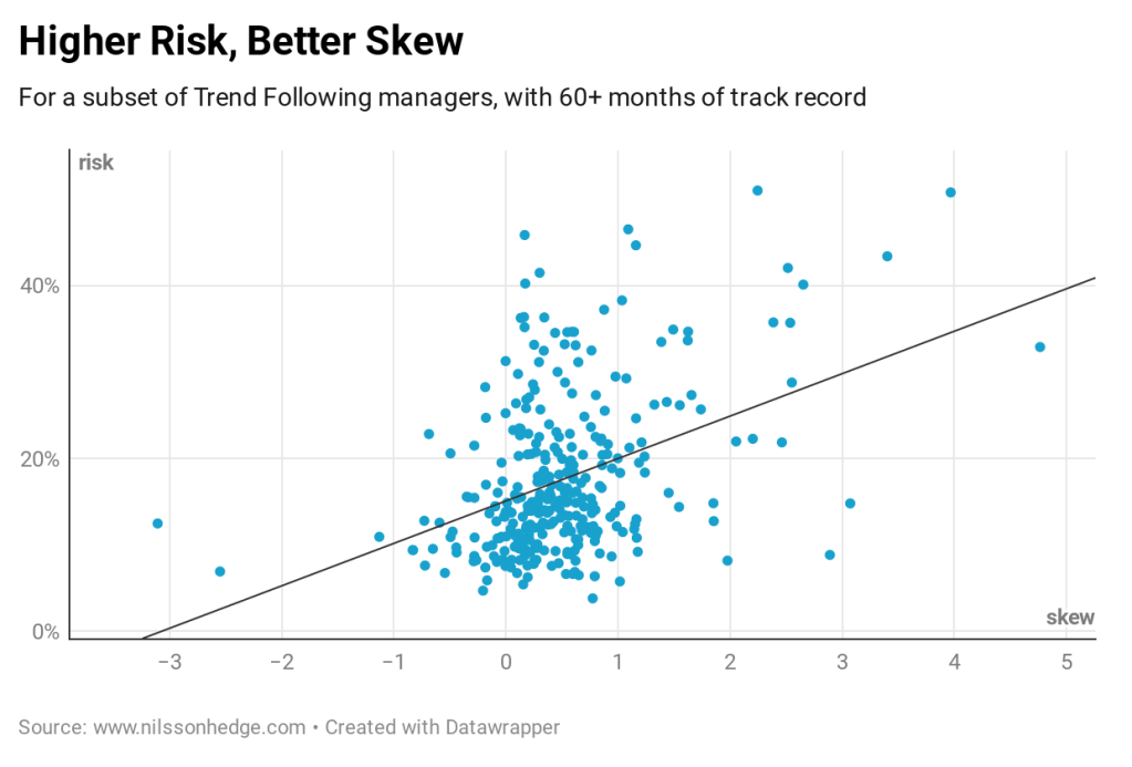Higher risk manager have exhibited higher positive skew.